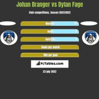 Johan Branger vs Dylan Fage h2h player stats
