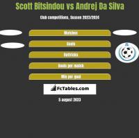 Scott Bitsindou vs Andrej Da Silva h2h player stats