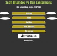 Scott Bitsindou vs Ben Santermans h2h player stats