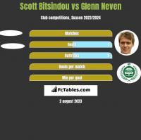 Scott Bitsindou vs Glenn Neven h2h player stats