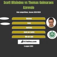 Scott Bitsindou vs Thomas Guimaraes Azevedo h2h player stats