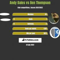Andy Dales vs Ben Thompson h2h player stats