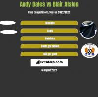 Andy Dales vs Blair Alston h2h player stats