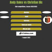 Andy Dales vs Christian Ilic h2h player stats