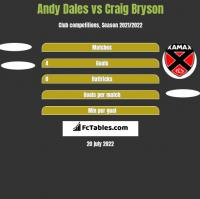 Andy Dales vs Craig Bryson h2h player stats