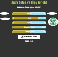Andy Dales vs Drey Wright h2h player stats