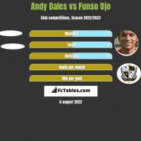 Andy Dales vs Funso Ojo h2h player stats