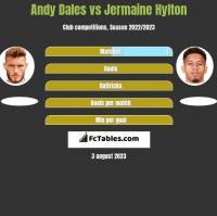 Andy Dales vs Jermaine Hylton h2h player stats