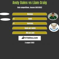 Andy Dales vs Liam Craig h2h player stats