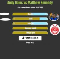Andy Dales vs Matthew Kennedy h2h player stats