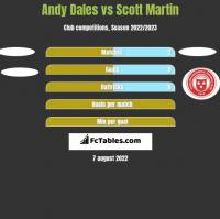 Andy Dales vs Scott Martin h2h player stats