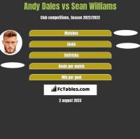 Andy Dales vs Sean Williams h2h player stats