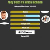 Andy Dales vs Simon Richman h2h player stats