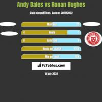Andy Dales vs Ronan Hughes h2h player stats