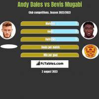 Andy Dales vs Bevis Mugabi h2h player stats
