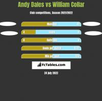 Andy Dales vs William Collar h2h player stats
