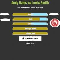Andy Dales vs Lewis Smith h2h player stats