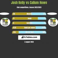 Josh Kelly vs Callum Howe h2h player stats