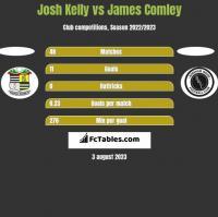 Josh Kelly vs James Comley h2h player stats