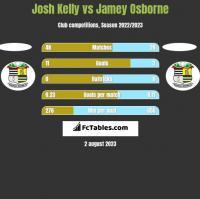 Josh Kelly vs Jamey Osborne h2h player stats