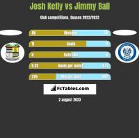 Josh Kelly vs Jimmy Ball h2h player stats