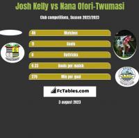 Josh Kelly vs Nana Ofori-Twumasi h2h player stats