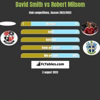 David Smith vs Robert Milsom h2h player stats