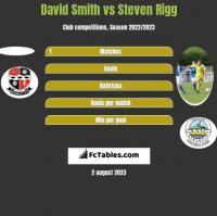 David Smith vs Steven Rigg h2h player stats