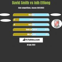 David Smith vs Inih Effiong h2h player stats