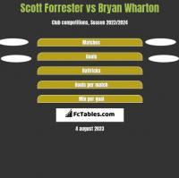 Scott Forrester vs Bryan Wharton h2h player stats