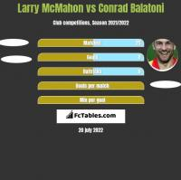 Larry McMahon vs Conrad Balatoni h2h player stats