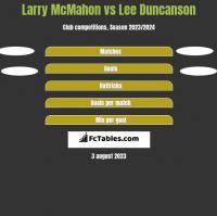 Larry McMahon vs Lee Duncanson h2h player stats