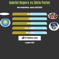 Gabriel Rogers vs Chris Porter h2h player stats