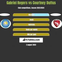 Gabriel Rogers vs Courtney Duffus h2h player stats