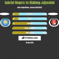Gabriel Rogers vs Diallang Jaiyesimi h2h player stats