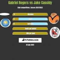 Gabriel Rogers vs Jake Cassidy h2h player stats