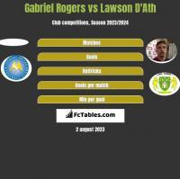 Gabriel Rogers vs Lawson D'Ath h2h player stats
