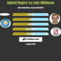 Gabriel Rogers vs Luke Wilkinson h2h player stats