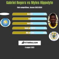 Gabriel Rogers vs Myles Hippolyte h2h player stats