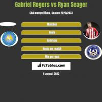 Gabriel Rogers vs Ryan Seager h2h player stats