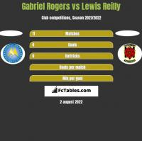 Gabriel Rogers vs Lewis Reilly h2h player stats