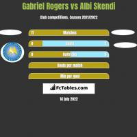 Gabriel Rogers vs Albi Skendi h2h player stats