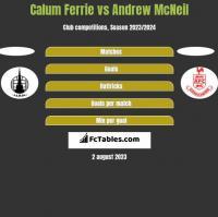 Calum Ferrie vs Andrew McNeil h2h player stats