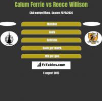 Calum Ferrie vs Reece Willison h2h player stats