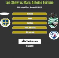 Lee Shaw vs Marc-Antoine Fortune h2h player stats