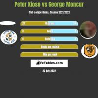 Peter Kioso vs George Moncur h2h player stats