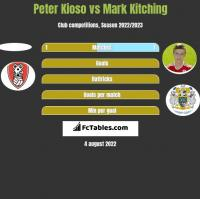 Peter Kioso vs Mark Kitching h2h player stats