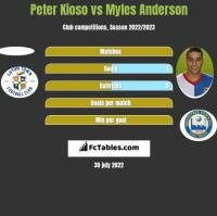 Peter Kioso vs Myles Anderson h2h player stats