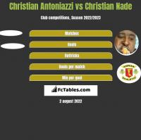 Christian Antoniazzi vs Christian Nade h2h player stats