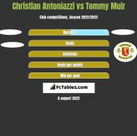 Christian Antoniazzi vs Tommy Muir h2h player stats